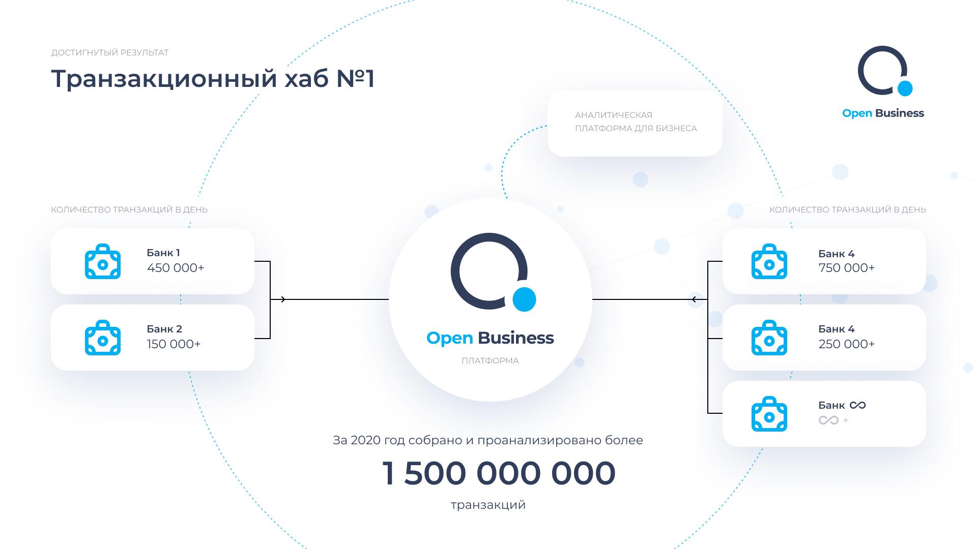 OpenBusiness Data-Hub